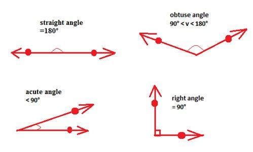 how to use wipes angle