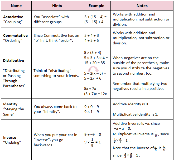 Worksheets Properties Of Real Numbers Worksheet properties of real numbers lessons tes teach